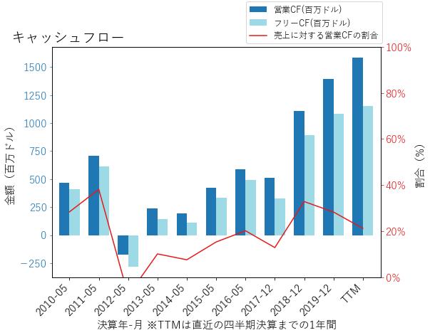 GPNのキャッシュフローのグラフ