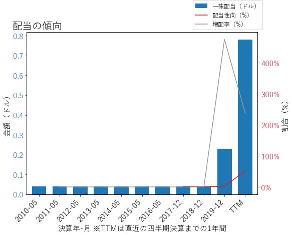 GPNの配当の傾向のグラフ