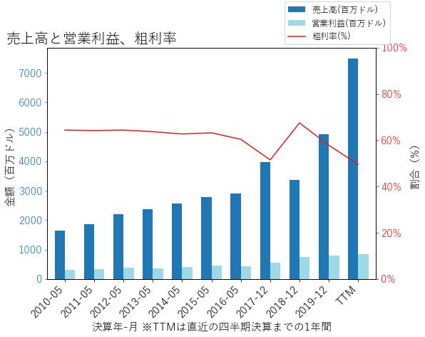 GPNの売上高と営業利益、粗利率のグラフ
