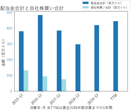 GRMNの配当合計と自社株買いのグラフ