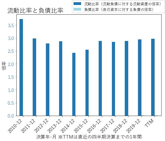 GRMNのバランスシートの健全性のグラフ