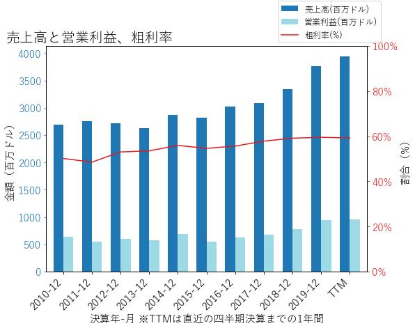 GRMNの売上高と営業利益、粗利率のグラフ