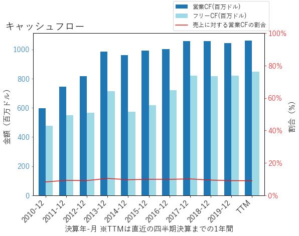 GWWのキャッシュフローのグラフ