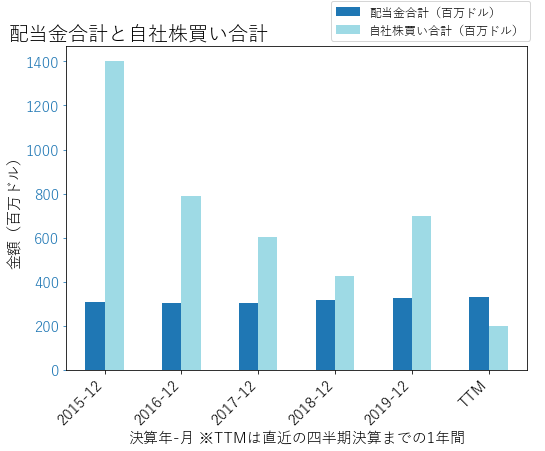GWWの配当合計と自社株買いのグラフ