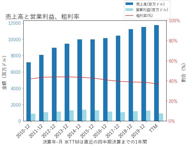 GWWの売上高と営業利益、粗利率のグラフ