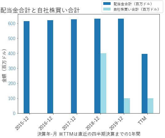 HALの配当合計と自社株買いのグラフ