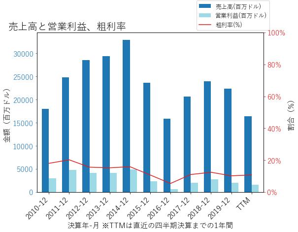 HALの売上高と営業利益、粗利率のグラフ