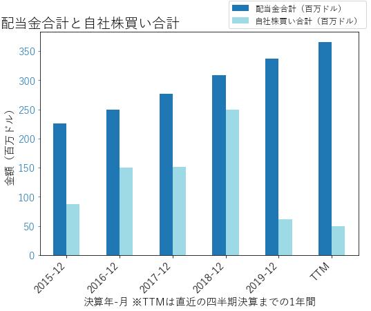 HASの配当合計と自社株買いのグラフ