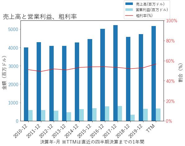 HASの売上高と営業利益、粗利率のグラフ
