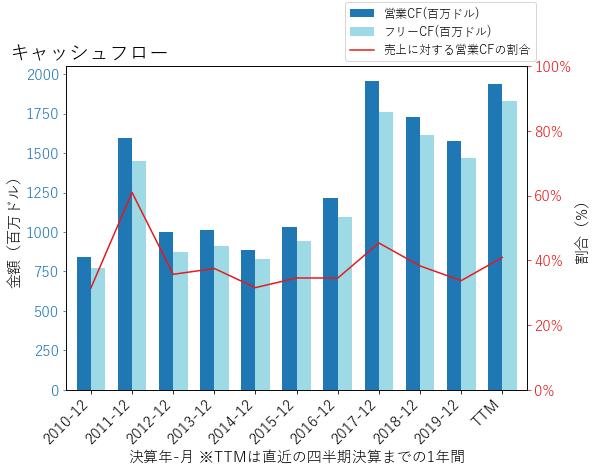 HBANのキャッシュフローのグラフ