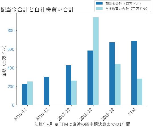 HBANの配当合計と自社株買いのグラフ
