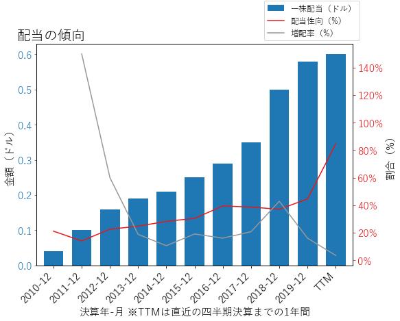 HBANの配当の傾向のグラフ