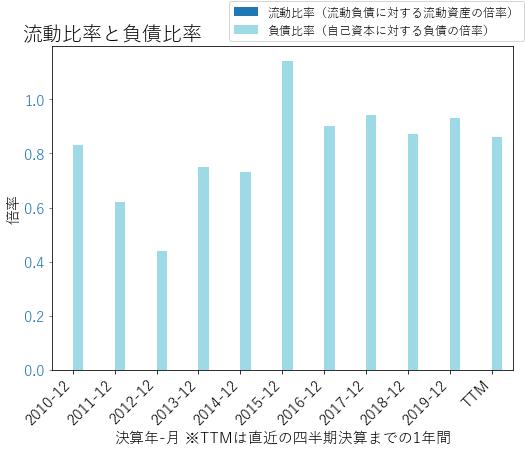 HBANのバランスシートの健全性のグラフ
