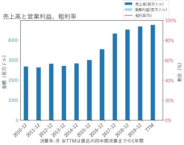 HBANの売上高と営業利益、粗利率のグラフ