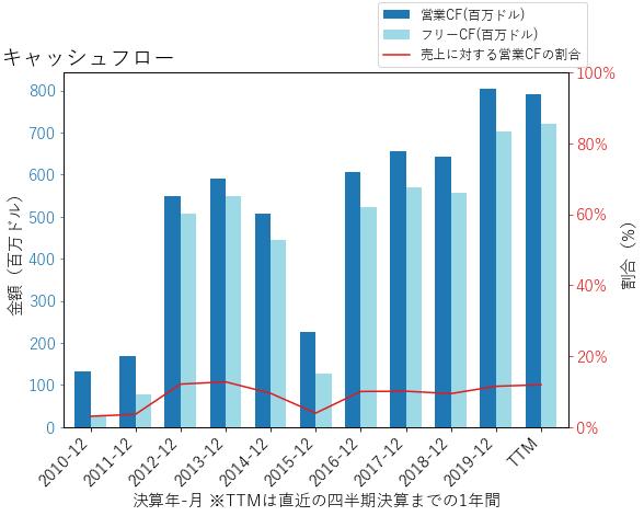 HBIのキャッシュフローのグラフ