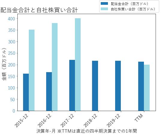 HBIの配当合計と自社株買いのグラフ