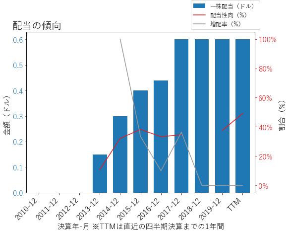 HBIの配当の傾向のグラフ