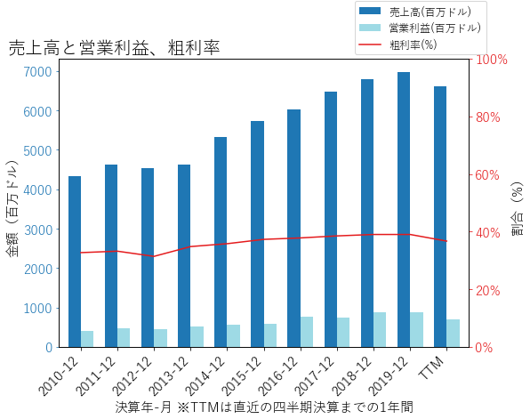 HBIの売上高と営業利益、粗利率のグラフ