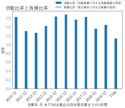 HCAのバランスシートの健全性のグラフ