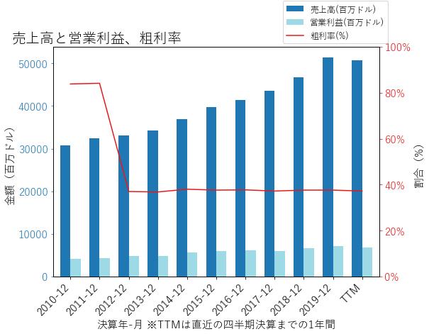 HCAの売上高と営業利益、粗利率のグラフ