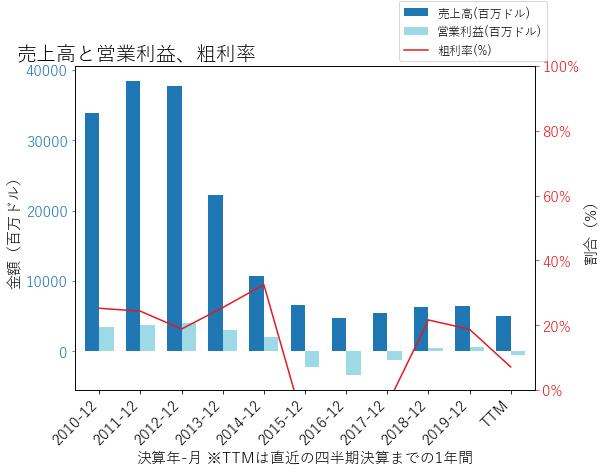 HESの売上高と営業利益、粗利率のグラフ