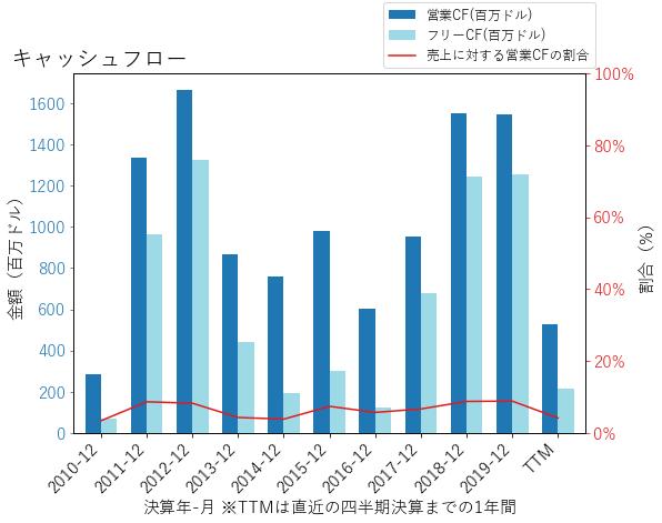 HFCのキャッシュフローのグラフ