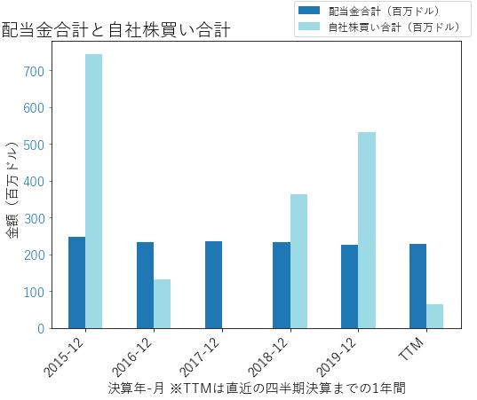 HFCの配当合計と自社株買いのグラフ