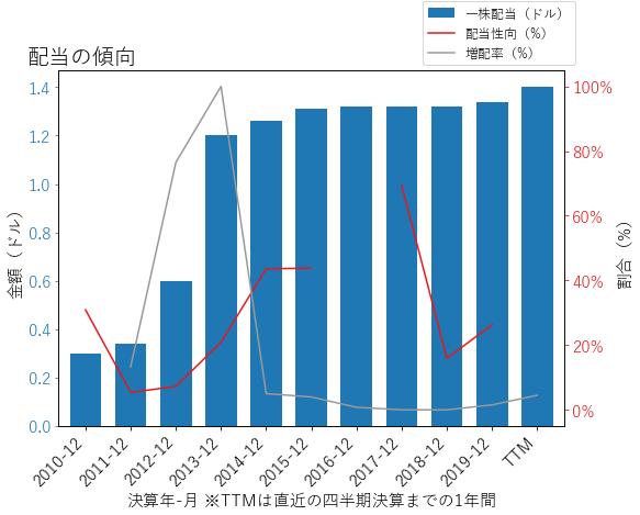 HFCの配当の傾向のグラフ