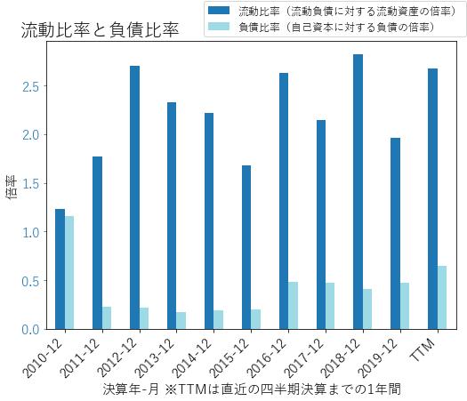 HFCのバランスシートの健全性のグラフ