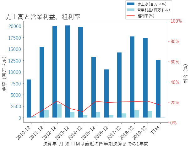 HFCの売上高と営業利益、粗利率のグラフ
