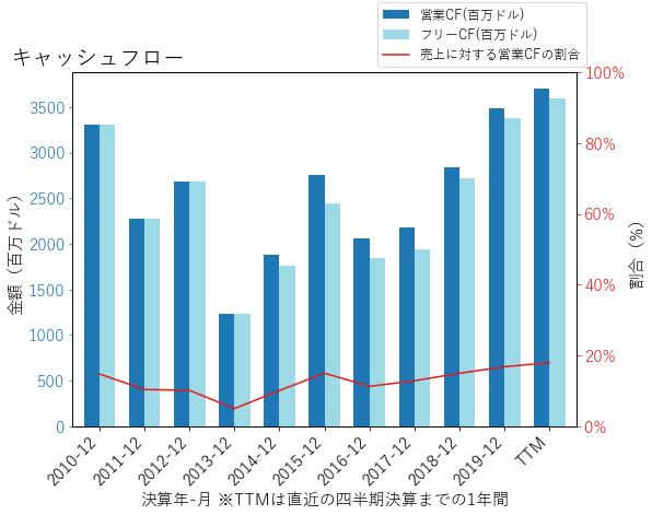 HIGのキャッシュフローのグラフ