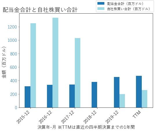 HIGの配当合計と自社株買いのグラフ