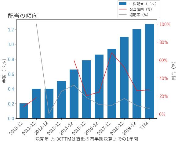 HIGの配当の傾向のグラフ
