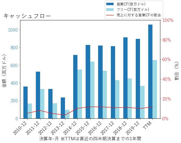 HIIのキャッシュフローのグラフ