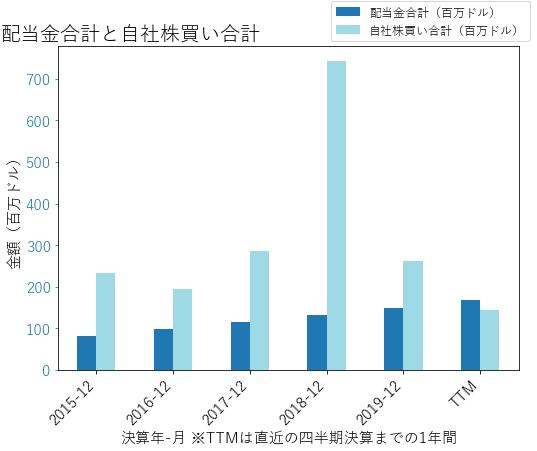 HIIの配当合計と自社株買いのグラフ