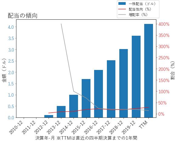 HIIの配当の傾向のグラフ