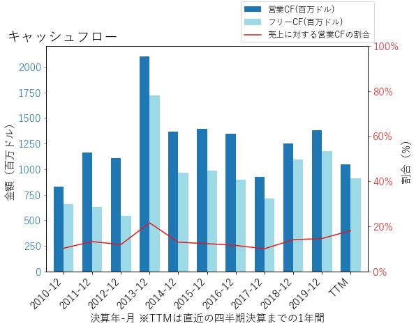 HLTのキャッシュフローのグラフ