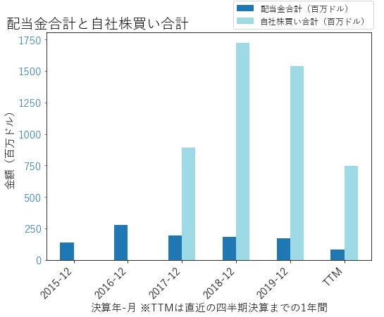 HLTの配当合計と自社株買いのグラフ