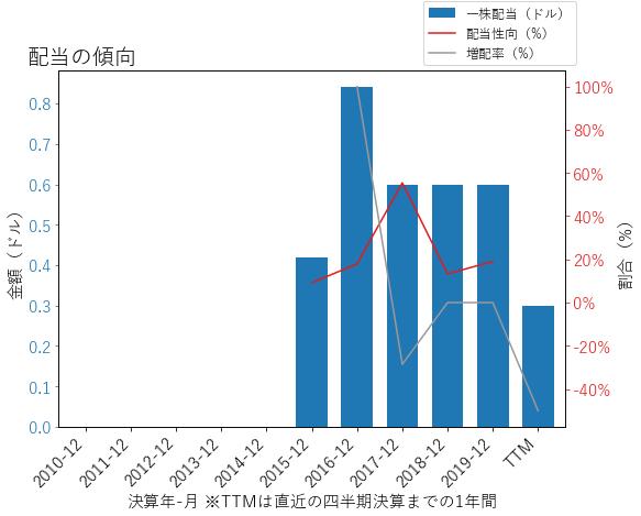 HLTの配当の傾向のグラフ