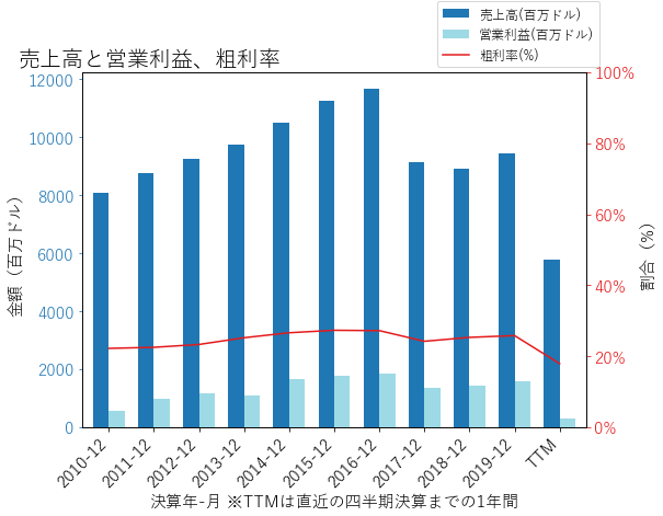 HLTの売上高と営業利益、粗利率のグラフ