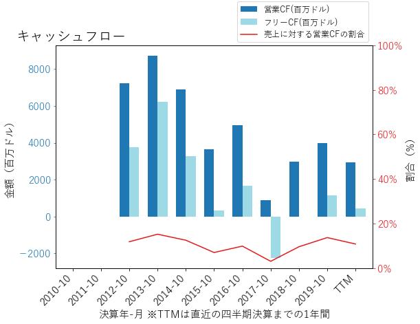 HPEのキャッシュフローのグラフ