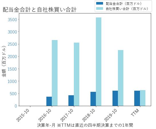 HPEの配当合計と自社株買いのグラフ
