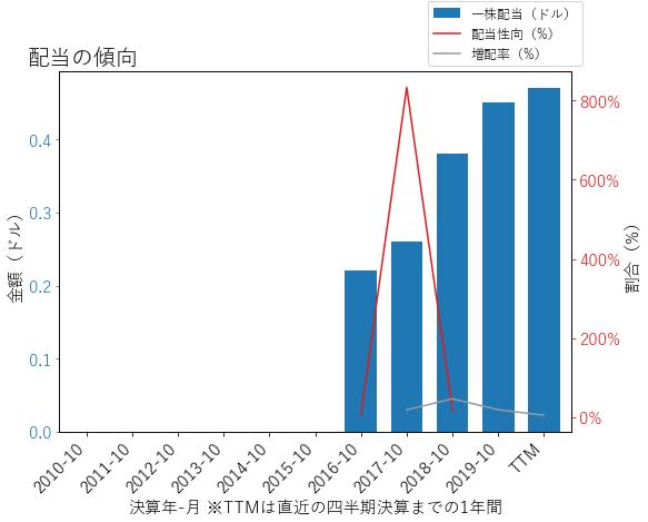 HPEの配当の傾向のグラフ