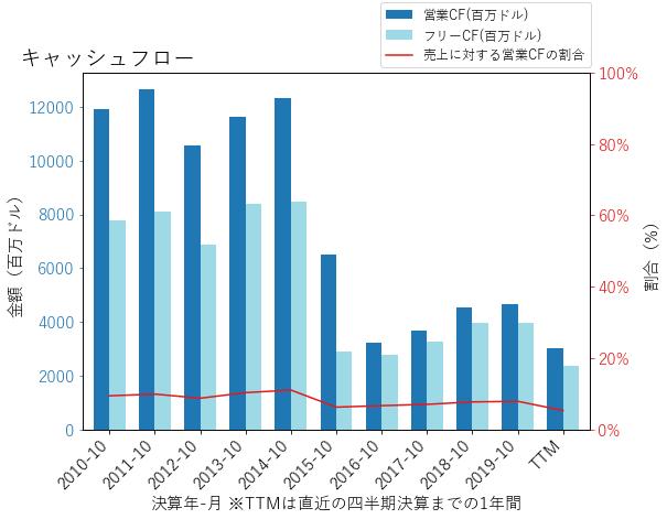 HPQのキャッシュフローのグラフ
