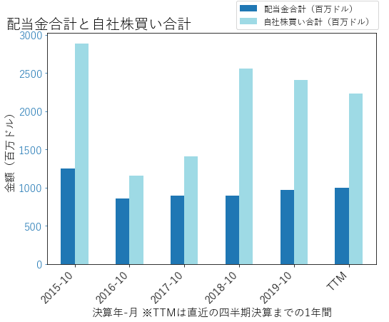 HPQの配当合計と自社株買いのグラフ