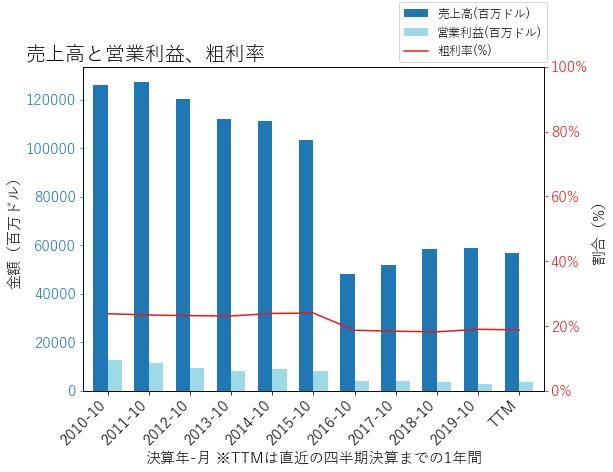 HPQの売上高と営業利益、粗利率のグラフ