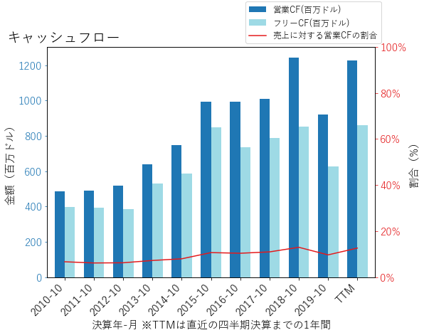 HRLのキャッシュフローのグラフ
