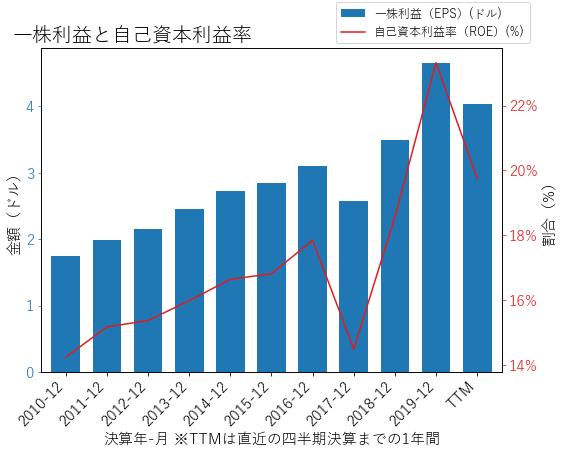 HSICのEPSとROEのグラフ