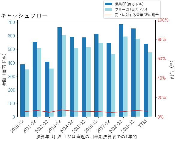HSICのキャッシュフローのグラフ