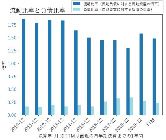 HSICのバランスシートの健全性のグラフ